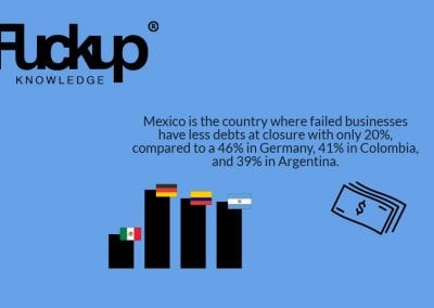 State of Business Failure - Graphic 1